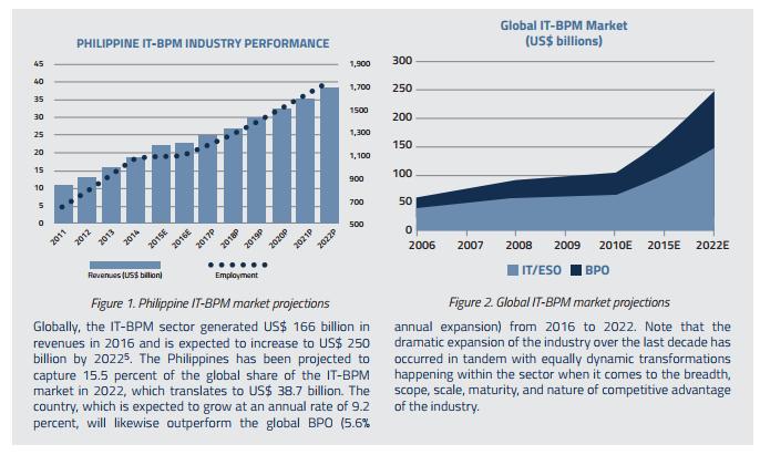 Philippine BPO Industry Chart 2
