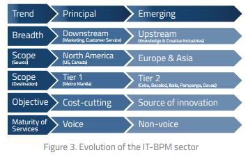 Philippine BPO Industry Chart 3