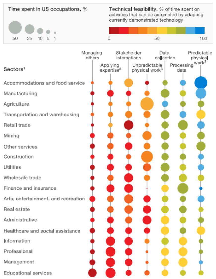 Artificial Intelligence Chart 2
