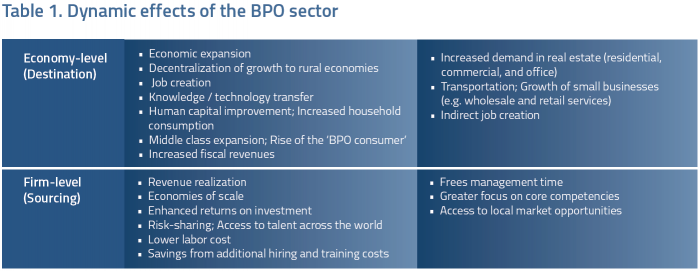 Philippine BPO Industry Chart 4