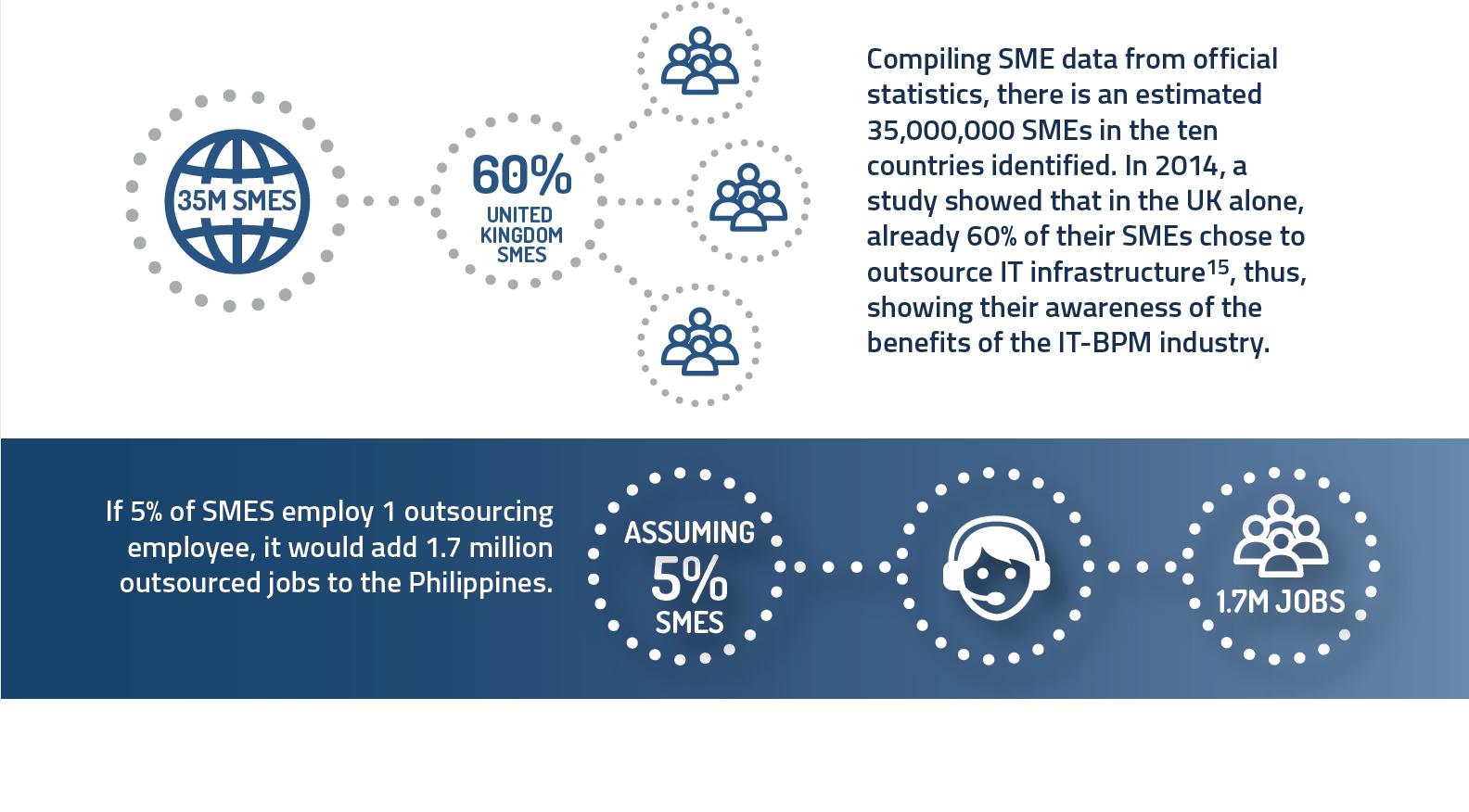 Philippine BPO Industry Chart 7