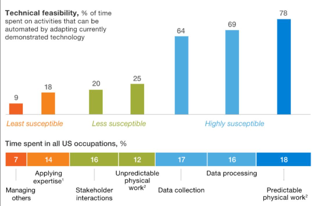 Artificial Intelligence Chart 1