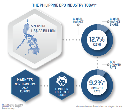 philippines BPO today