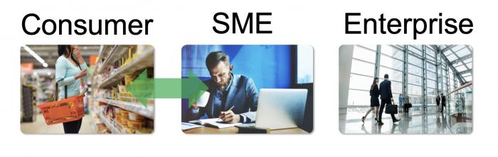 Outsource Accelerator SME