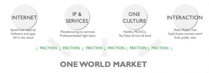 Outsource Accelerator globalization