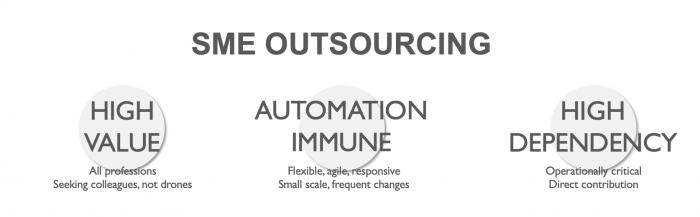 SME outsourcing outsource accelerator