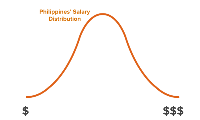 Philippines salary distribution Outsource Accelerator