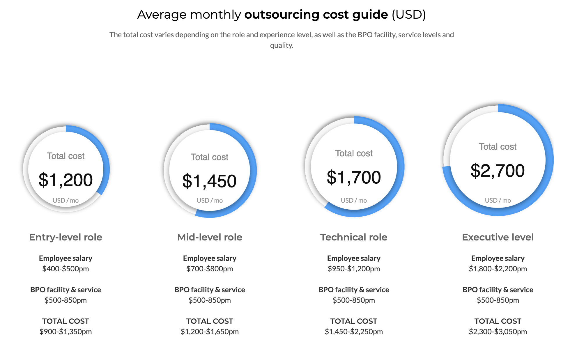 Outsource Accelerator - Outsourcing total costs