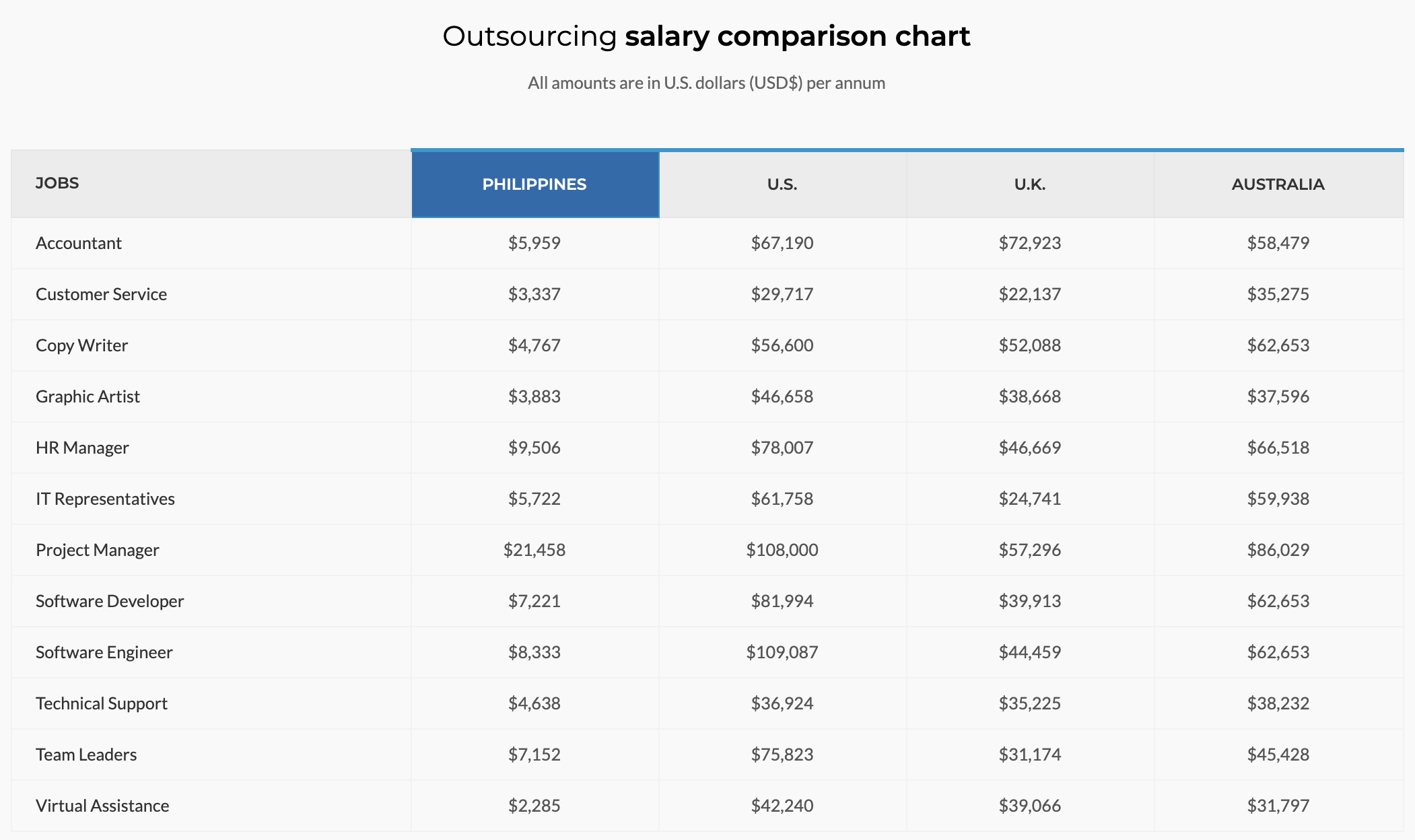 Outsource Accelerator salary comparison chart