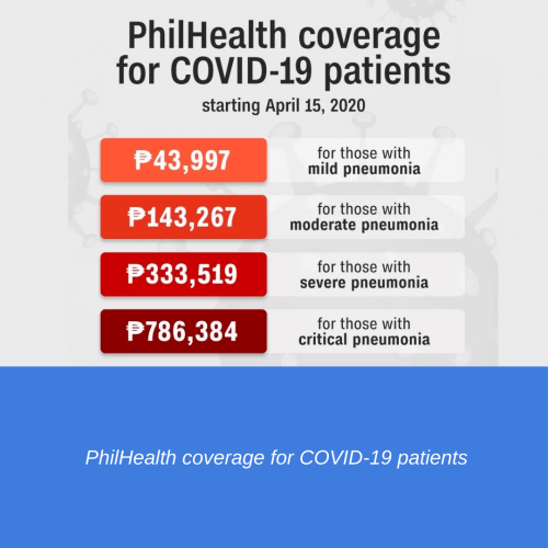 PhilHealth coverage for COVID-19 patients