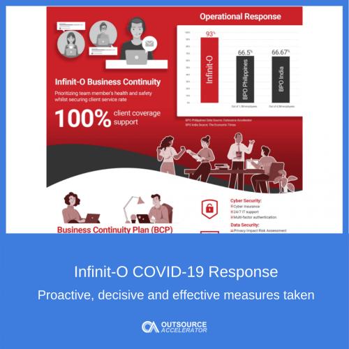 Infinit-O Response