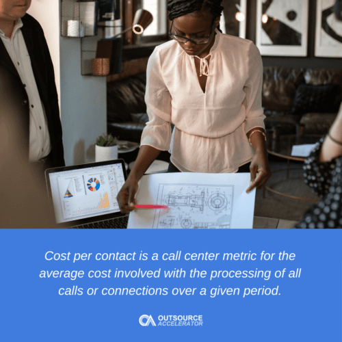 What is the Cost per Contact?