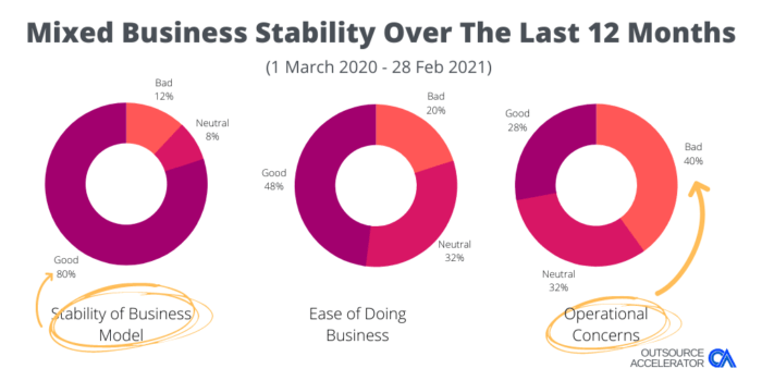 Outsource Accelerator BPO COVID Survey Business Stability