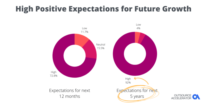 Outsource Accelerator BPO COVID Survey Future Expectations