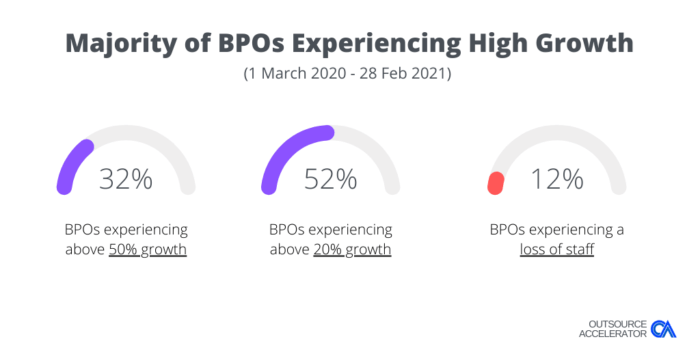 Outsource Accelerator BPO COVID Survey Growth