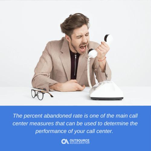 Importance of percent abandoned