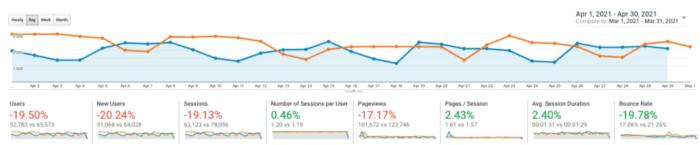 Outsource April traffic compare