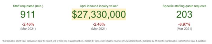 Outsource - April value