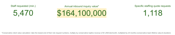 Outsourcing - Total value 12 mo