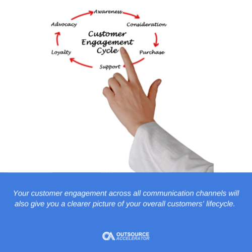 Customer engagement in a nutshell