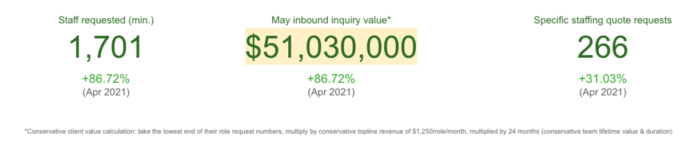 Outsourcing inquiry value - May 2021
