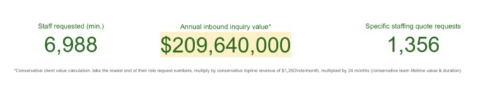 Total outsourcing inquiry value - last 12 months