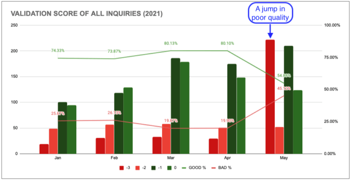 Validation of score and inquiries 2021