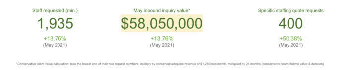 Outsourcing inquiry value - June 2021